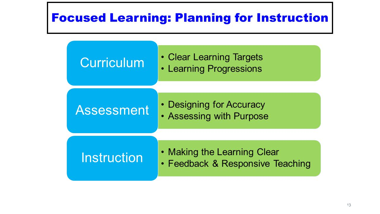 Clear Learning Targets Learning Progressions Curriculum Designing for Accuracy Assessing with Purpose Assessment Making the Learning Clear Feedback & Responsive Teaching Instruction 13 Focused Learning: Planning for Instruction