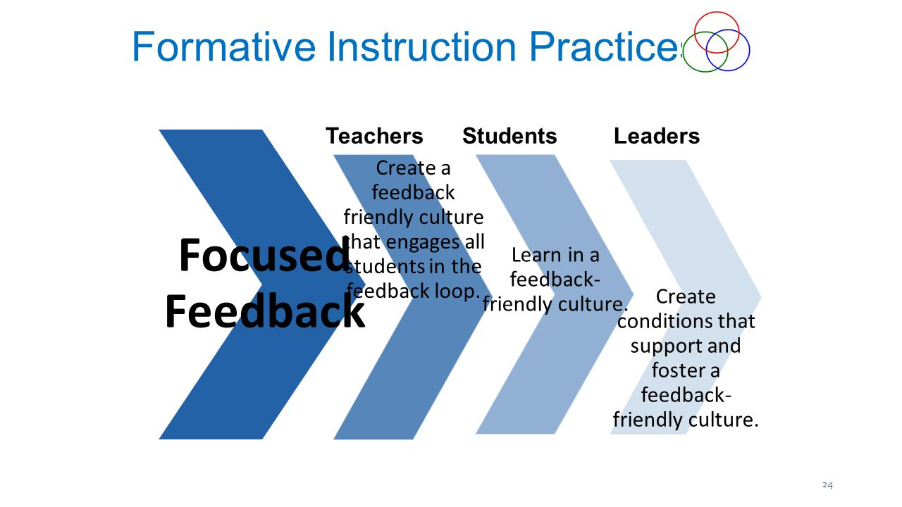 Focused Feedback Create a feedback friendly culture that engages all students in the feedback loop.