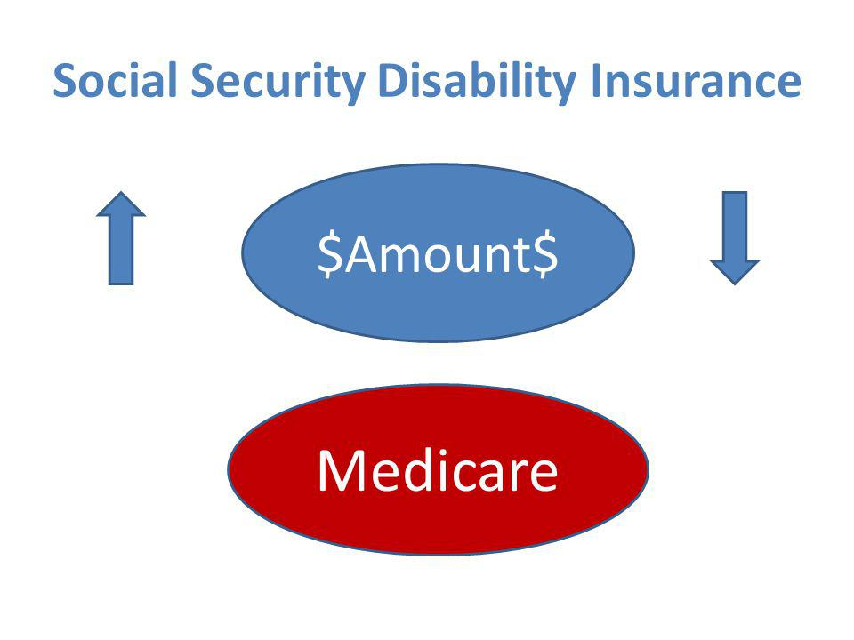 Social Security Disability Insurance $Amount$ Medicare