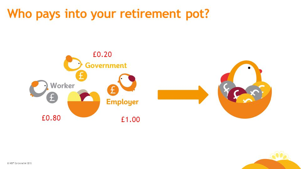 © NEST Corporation 2013 Who pays into your retirement pot? £0.20 £0.80 £1.00