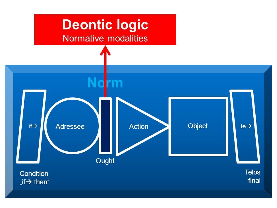 "Adressee Ought Action Object Condition ""if  then Telos final if  te  Norm Deontic logic Normative modalities"