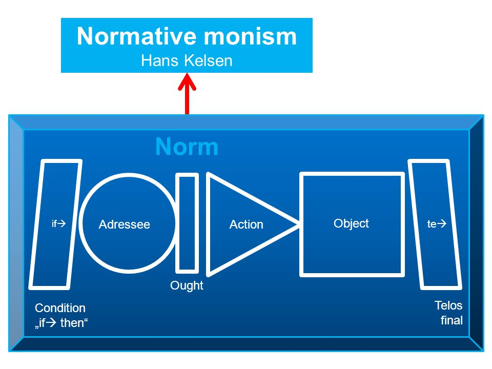 "Normative monism Hans Kelsen Adressee Ought Action Object Condition ""if  then Telos final if  te  Norm"