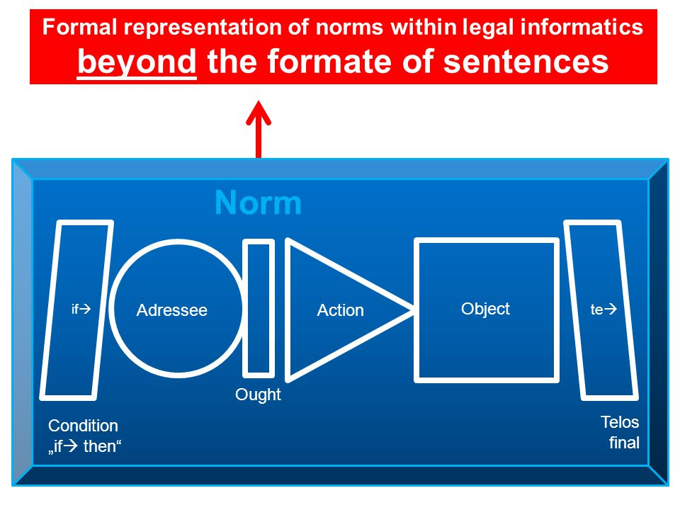 "Formal representation of norms within legal informatics beyond the formate of sentences Adressee Ought Action Object Condition ""if  then Telos final if  te  Norm"
