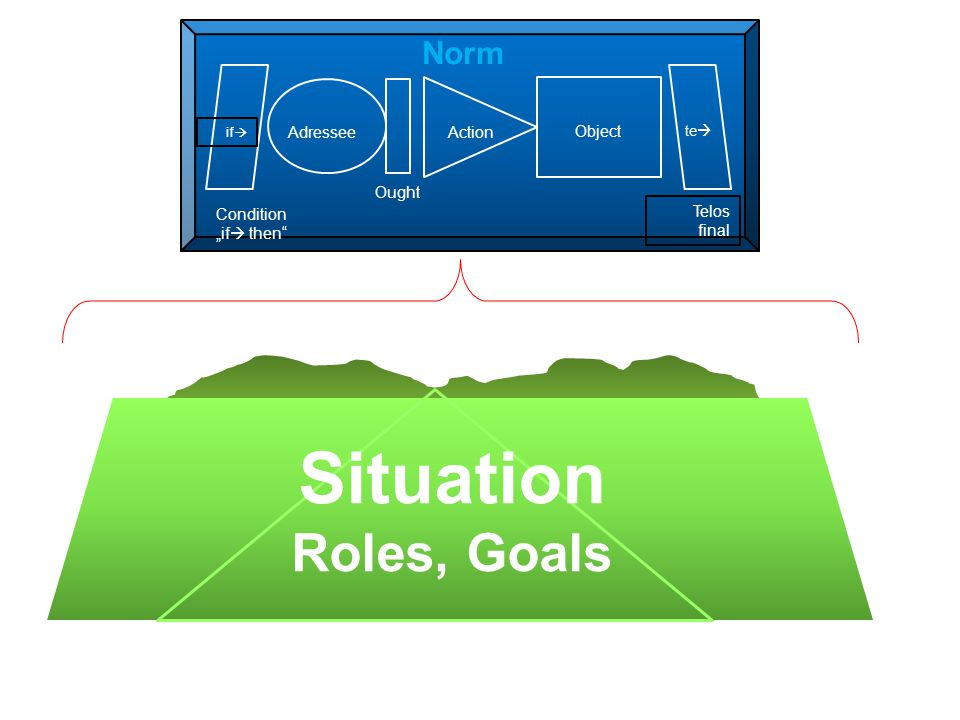 "Situation Roles, Goals Norm Adressee Ought Action Object Condition ""if  then Telos final if  te "