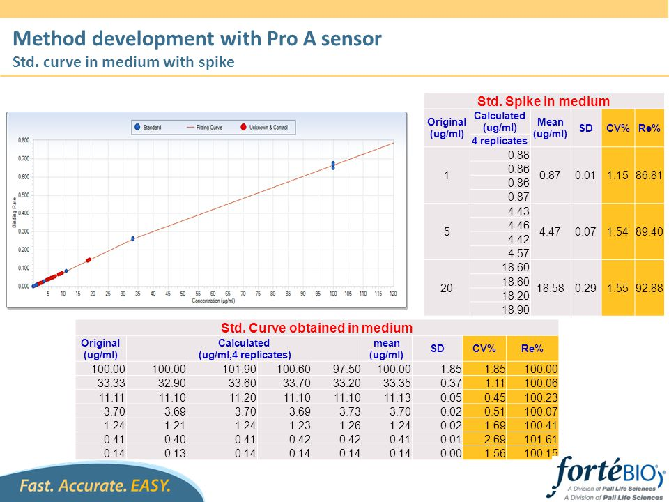 Method development with Pro A sensor Std. curve in medium with spike Std. Curve obtained in medium Original (ug/ml) Calculated (ug/ml,4 replicates) me