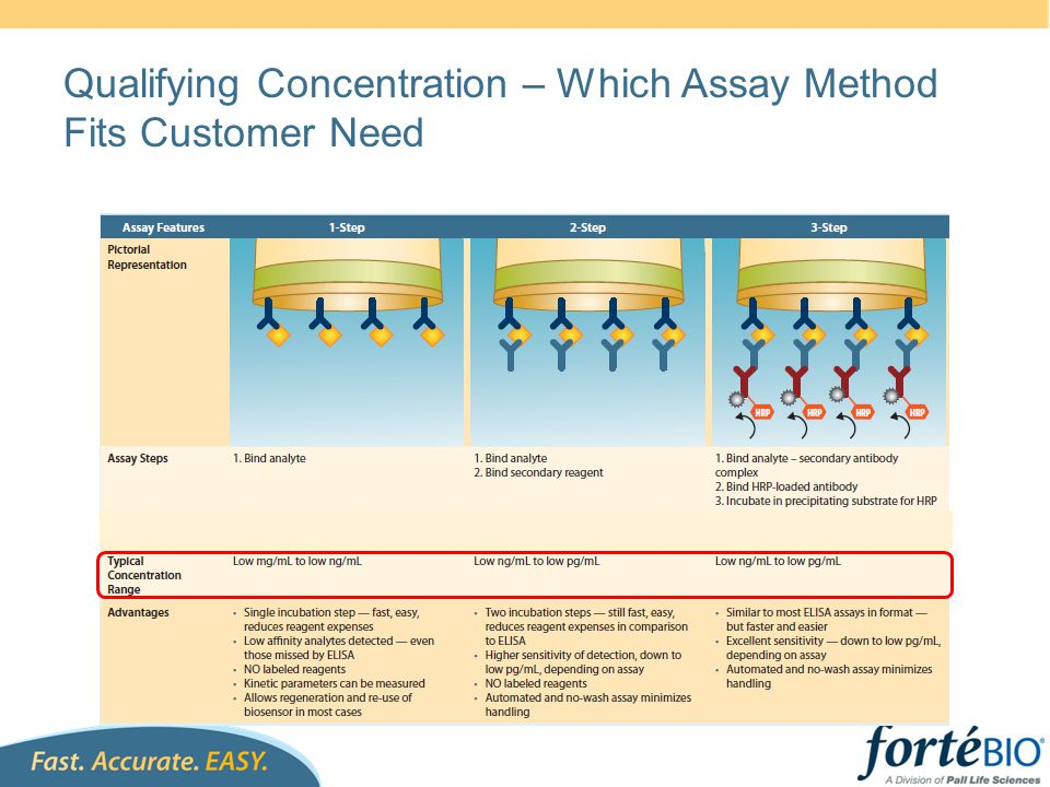 Qualifying Concentration – Which Assay Method Fits Customer Need