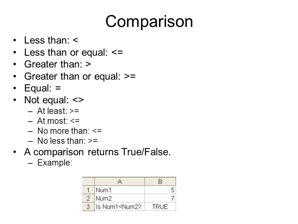Comparison Less than: < Less than or equal: <= Greater than: > Greater than or equal: >= Equal: = Not equal: <> –At least: >= –At most: <= –No more th