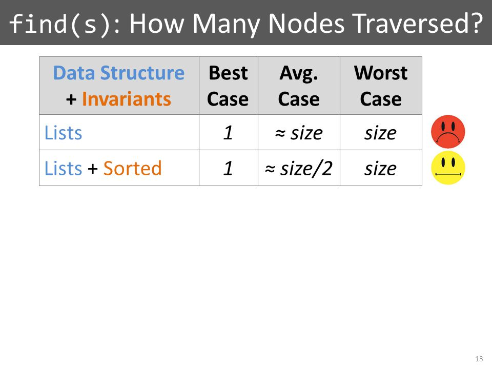 Lists Lists + Sorted Data Structure + Invariants Best Case Avg.