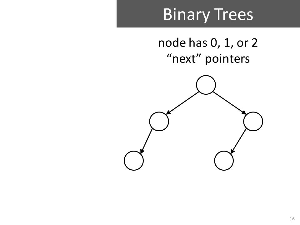 "Binary Trees 16 node has 0, 1, or 2 ""next"" pointers"