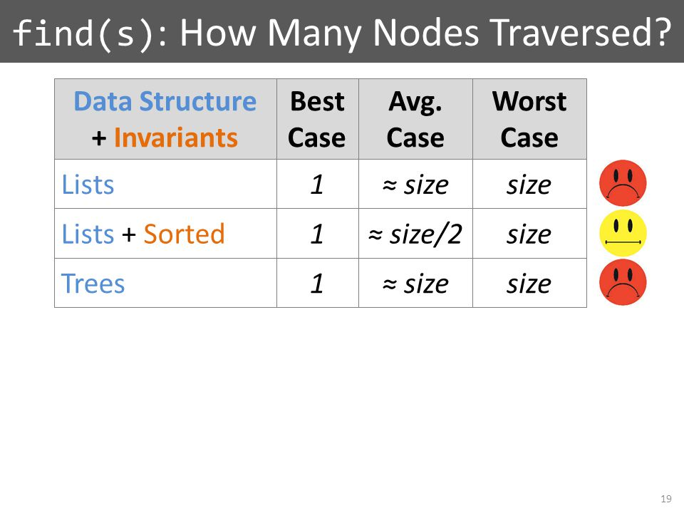Lists Lists + Sorted Trees Data Structure + Invariants Best Case Avg. Case Worst Case 1 1 find(s) : How Many Nodes Traversed? ≈ size ≈ size/2 size 1≈