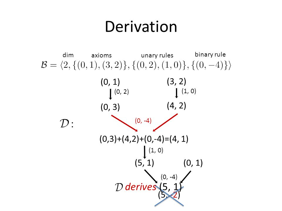 Derivation (0,3)+(4,2)+(0,-4)=(4, 1) (0, 1) (5, -2) derives (5, 1) dim axiomsunary rules binary rule (0, 1) (0, 2) (0, 3) (3, 2) (1, 0) (4, 2) (0, -4) (1, 0) (5, 1)
