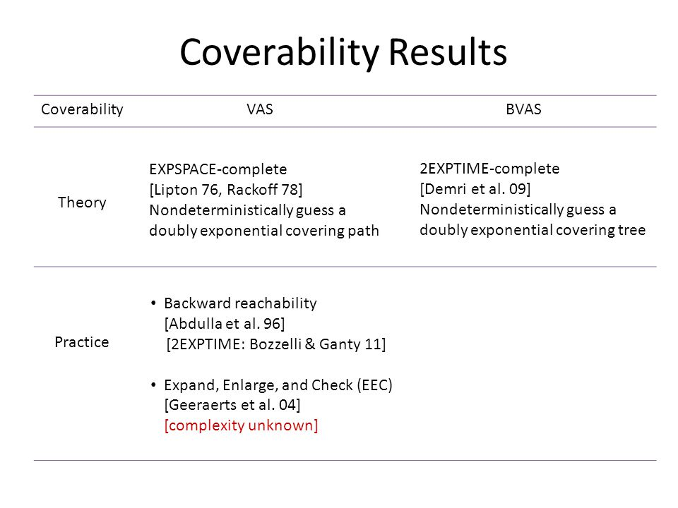 Coverability Results CoverabilityVASBVAS Theory Practice EXPSPACE-complete [Lipton 76, Rackoff 78] Nondeterministically guess a doubly exponential covering path 2EXPTIME-complete [Demri et al.