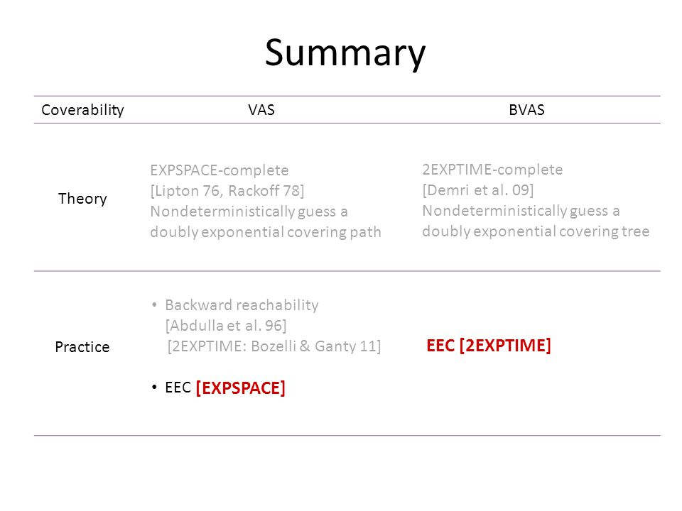 Summary CoverabilityVASBVAS Theory Practice EXPSPACE-complete [Lipton 76, Rackoff 78] Nondeterministically guess a doubly exponential covering path 2EXPTIME-complete [Demri et al.