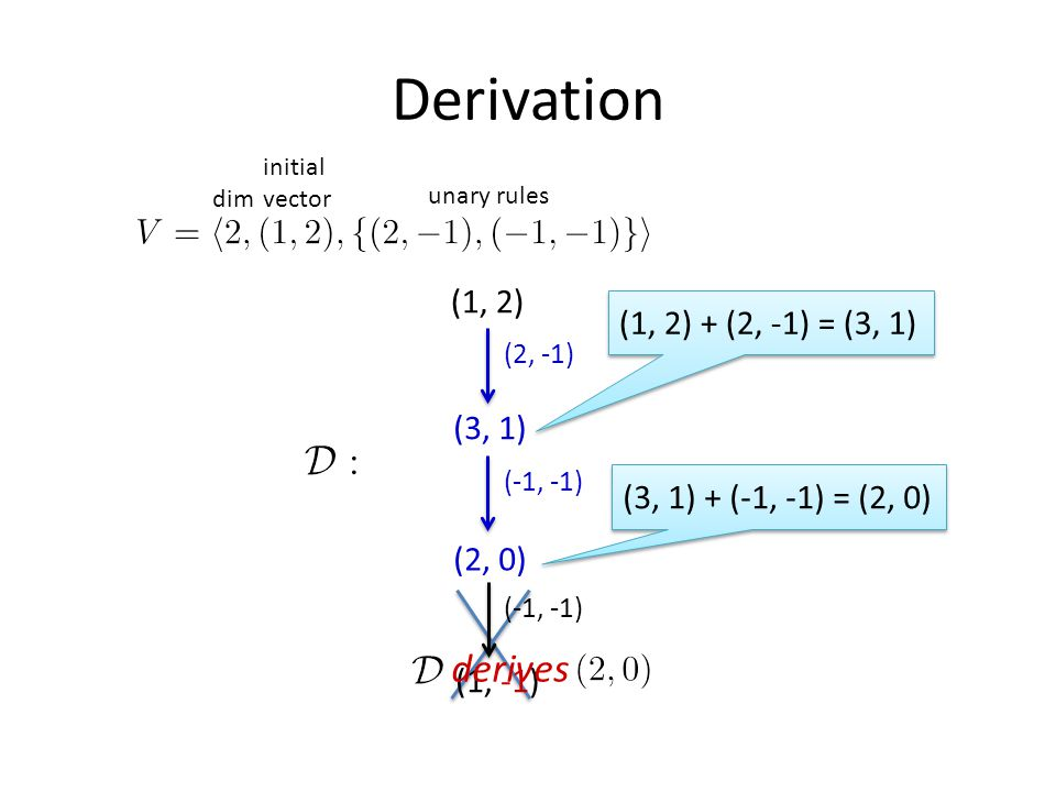 Derivation initial vector dim unary rules (1, 2) (2, -1) (3, 1) (-1, -1) (2, 0) (1, 2) + (2, -1) = (3, 1) (3, 1) + (-1, -1) = (2, 0) (-1, -1) (1, -1) derives