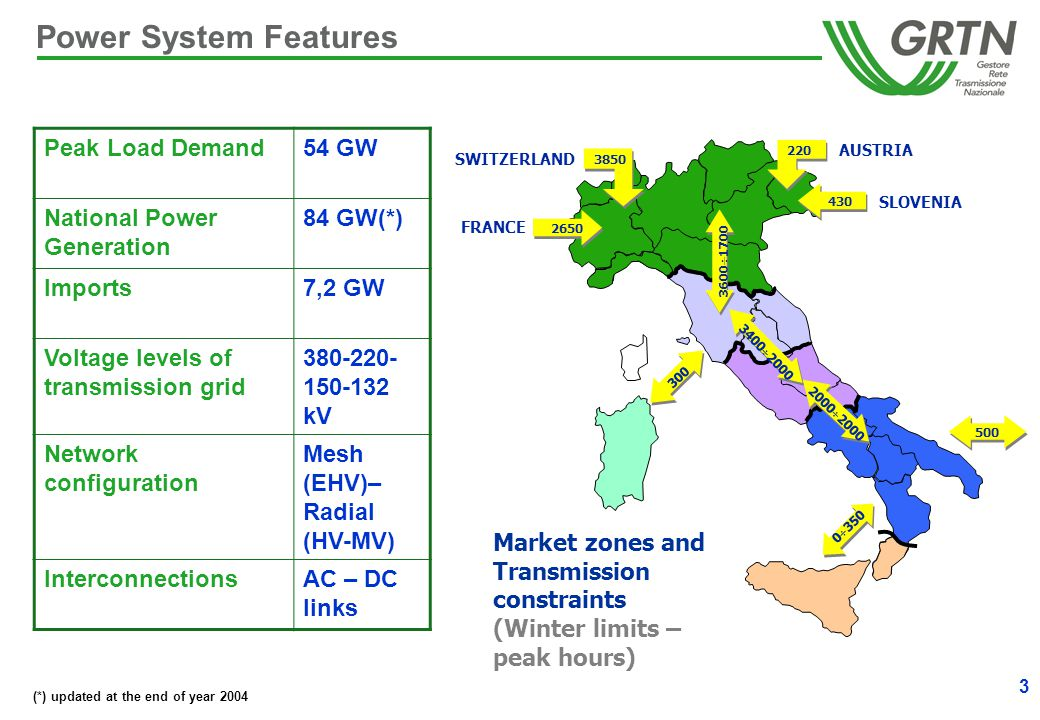 3 Power System Features Peak Load Demand54 GW National Power Generation 84 GW(*) Imports7,2 GW Voltage levels of transmission grid 380-220- 150-132 kV Network configuration Mesh (EHV)– Radial (HV-MV) InterconnectionsAC – DC links SLOVENIA FRANCE AUSTRIA SWITZERLAND 430 220 3850 2650 300 Market zones and Transmission constraints (Winter limits – peak hours) 0  350 2000  2000 3400  2000 3600  1700 500 (*) updated at the end of year 2004