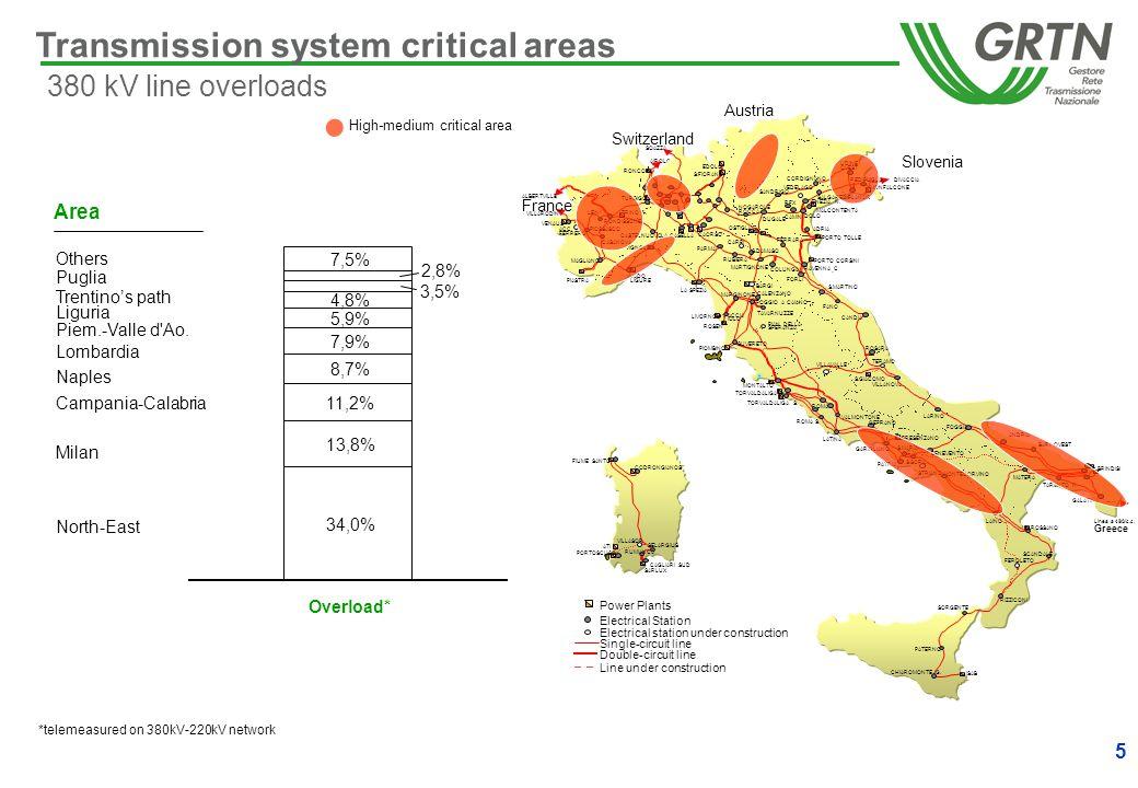5 Transmission system critical areas 380 kV line overloads ALBERTVILLE VILLARODIN AIROLO SOAZZA DIVACCIA Slovenia DUGALE NOGAROLE ROCCA MALCONTENTA PIASTRA TRINO N.