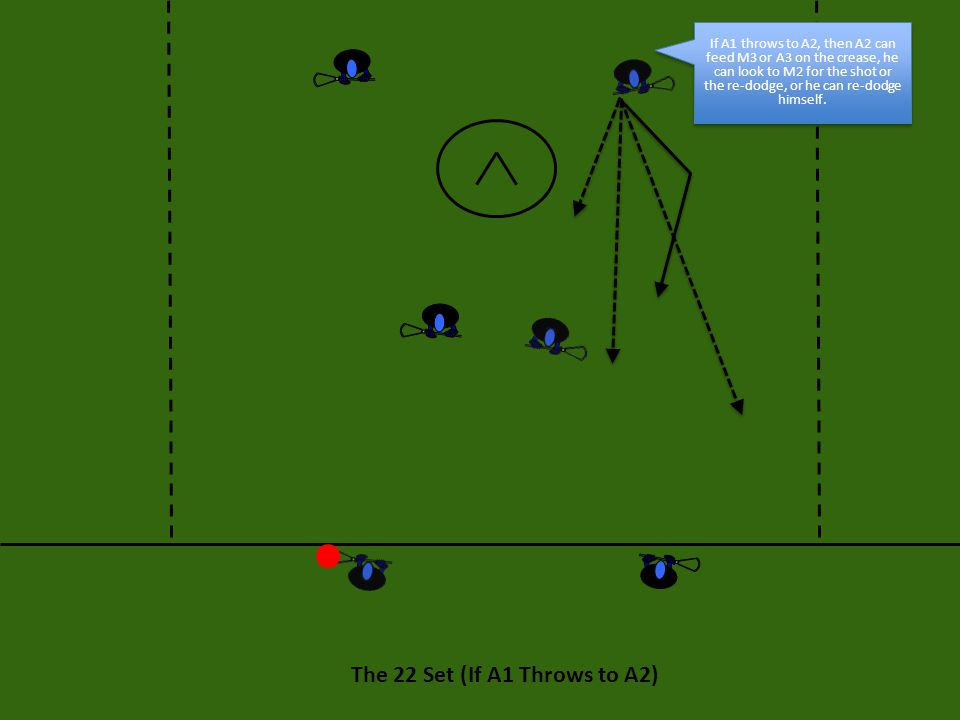 The 22 Set (If A1 Throws to A2) If A1 throws to A2, then A2 can feed M3 or A3 on the crease, he can look to M2 for the shot or the re-dodge, or he can