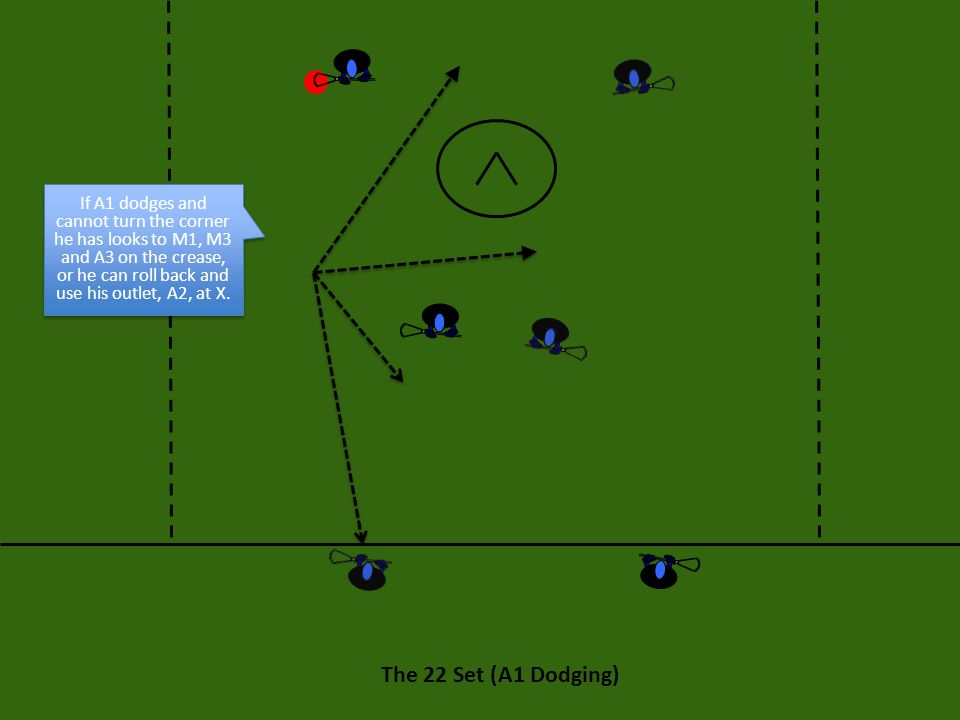 The 22 Set (A1 Dodging) If A1 dodges and cannot turn the corner he has looks to M1, M3 and A3 on the crease, or he can roll back and use his outlet, A