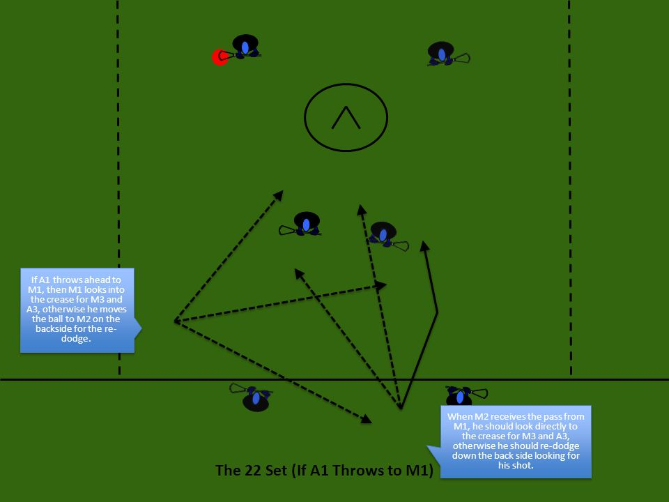 The 22 Set (If A1 Throws to M1) If A1 throws ahead to M1, then M1 looks into the crease for M3 and A3, otherwise he moves the ball to M2 on the backsi