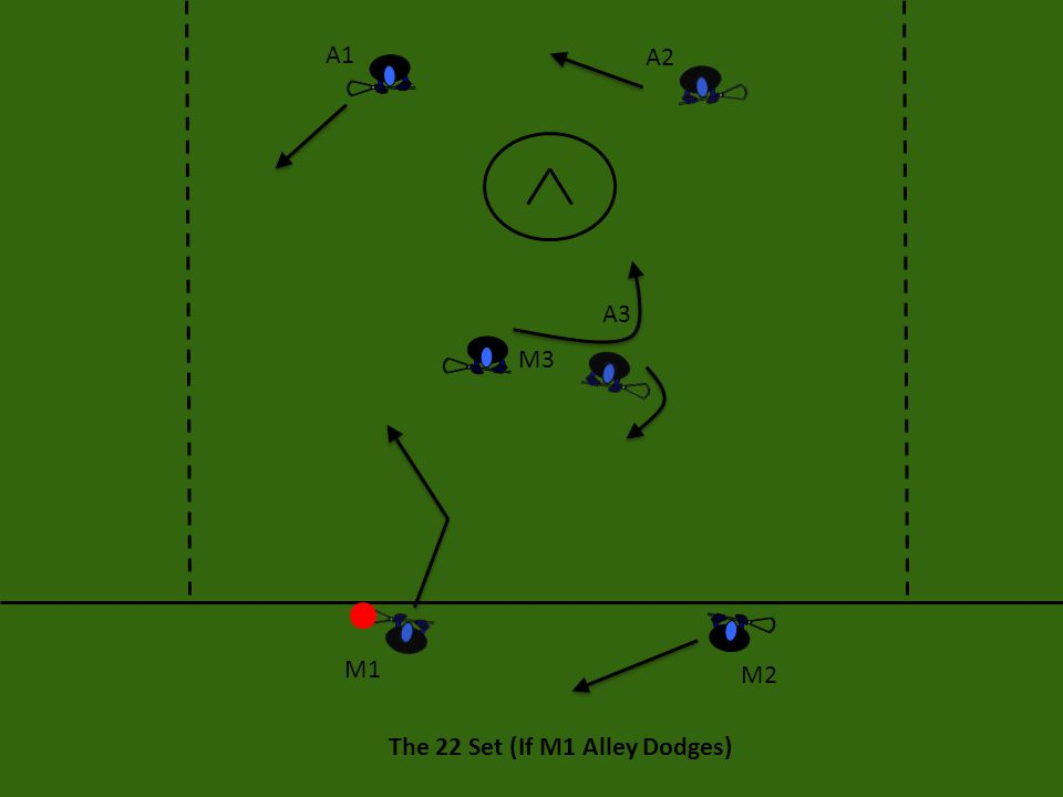 The 22 Set (If M1 Alley Dodges) A1 A2 A3 M3 M2 M1