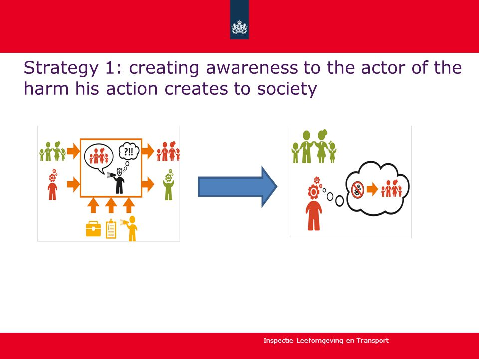 Inspectie Leefomgeving en Transport Strategy 1: creating awareness to the actor of the harm his action creates to society