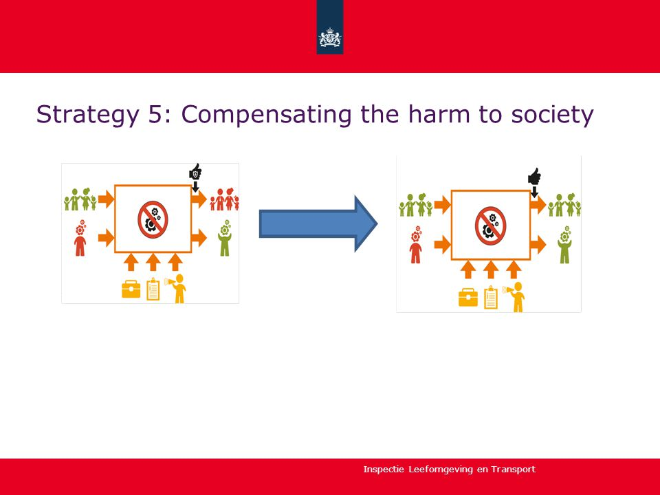Inspectie Leefomgeving en Transport Strategy 5: Compensating the harm to society
