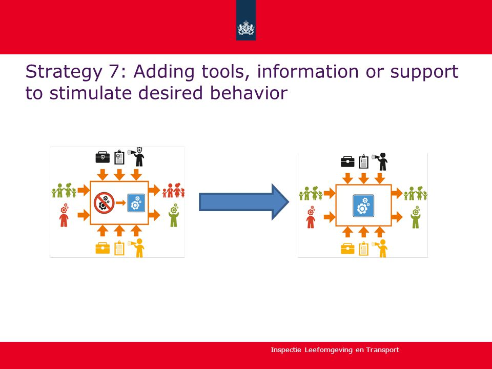 Inspectie Leefomgeving en Transport Strategy 7: Adding tools, information or support to stimulate desired behavior