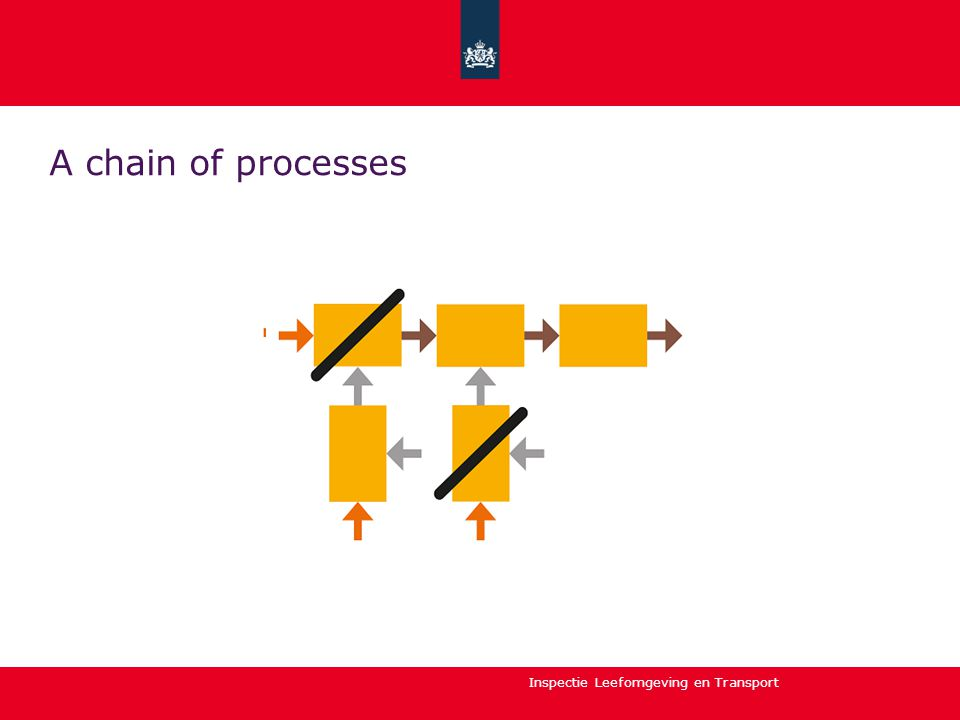 Inspectie Leefomgeving en Transport A chain of processes