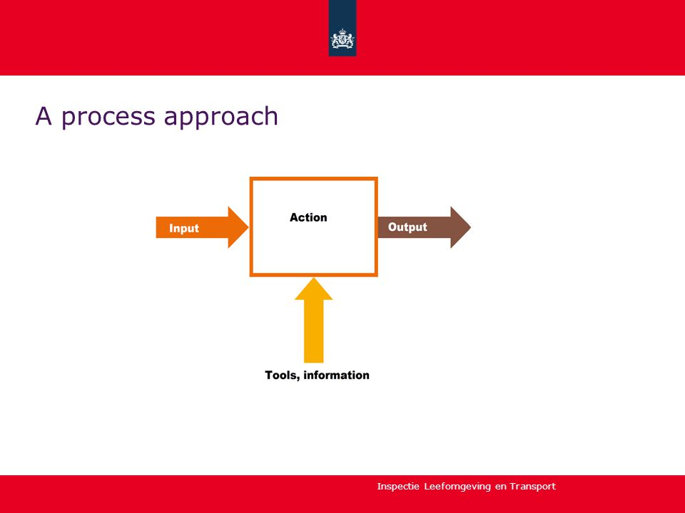 Inspectie Leefomgeving en Transport Strategy 4: taking away the tools, information or support needed for the action