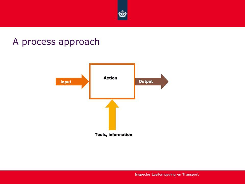Inspectie Leefomgeving en Transport A process approach