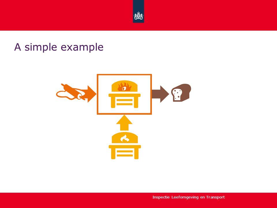 Inspectie Leefomgeving en Transport Process analysis of the social process: Harmfull action:
