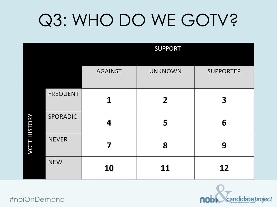 & #noiOnDemand Q3: WHO DO WE GOTV.