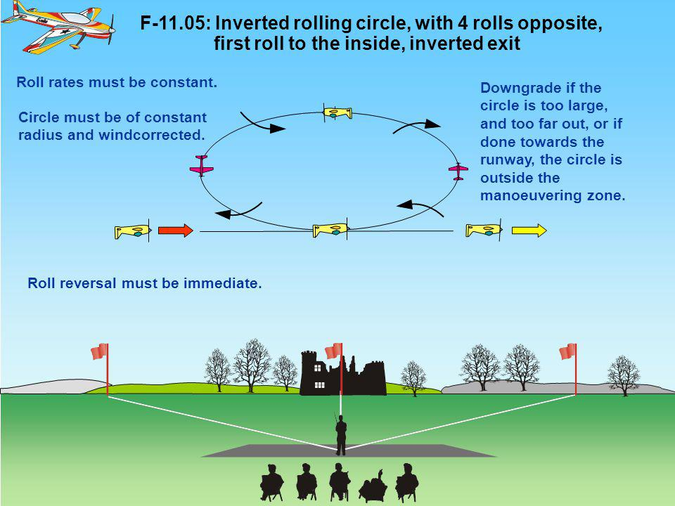 F-11.05: Inverted rolling circle, with 4 rolls opposite, first roll to the inside, inverted exit Roll rates must be constant. Circle must be of consta