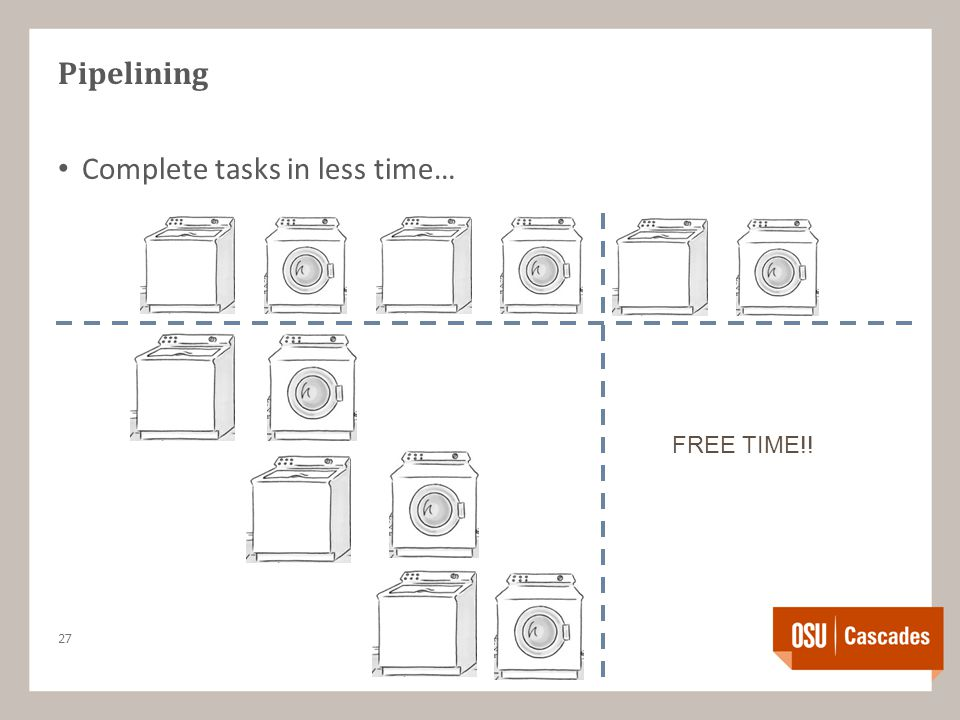 Pipelining Complete tasks in less time… 27 FREE TIME!!