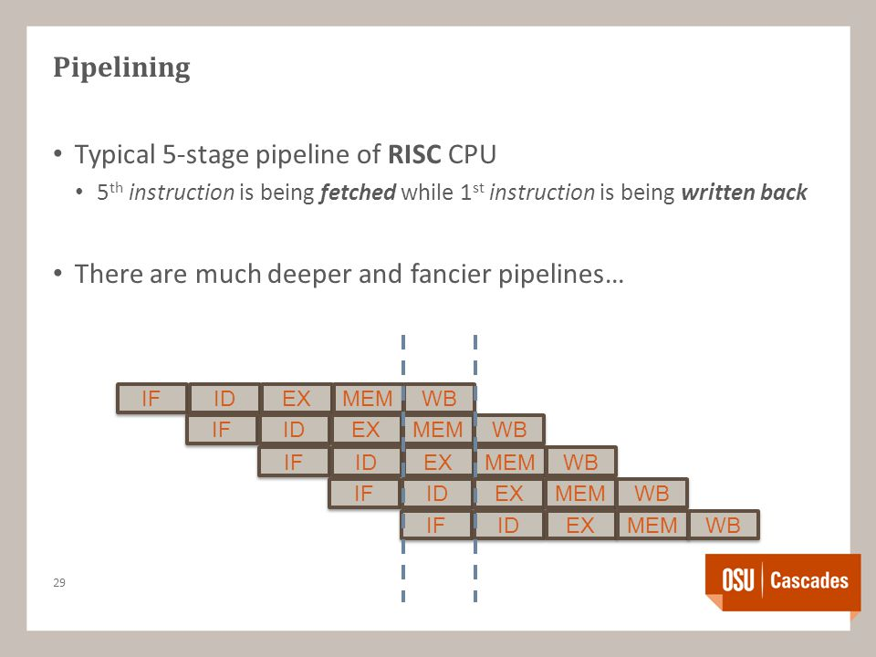Pipelining Typical 5-stage pipeline of RISC CPU 5 th instruction is being fetched while 1 st instruction is being written back There are much deeper and fancier pipelines… 29 IF ID EX MEM WB IF ID EX MEM WB IF ID EX MEM WB IF ID EX MEM WB IF ID EX MEM WB
