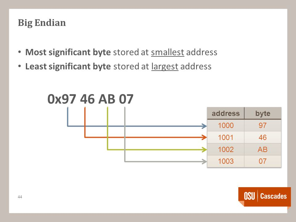 Big Endian Most significant byte stored at smallest address Least significant byte stored at largest address 0x97 46 AB 07 44