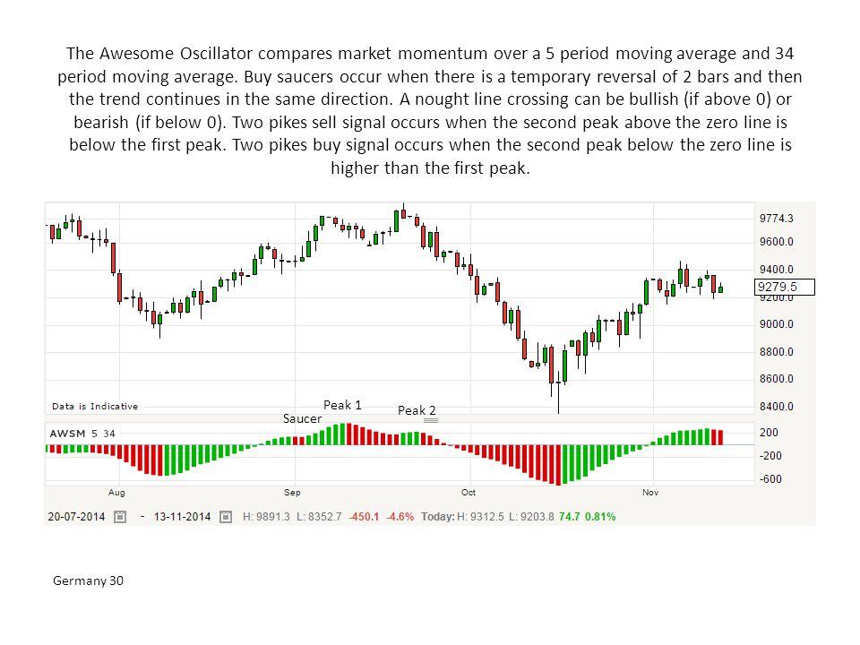 The Awesome Oscillator compares market momentum over a 5 period moving average and 34 period moving average. Buy saucers occur when there is a tempora