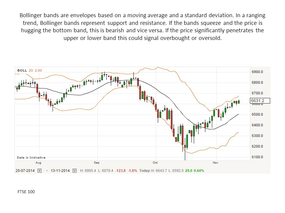 Bollinger bands are envelopes based on a moving average and a standard deviation. In a ranging trend, Bollinger bands represent support and resistance