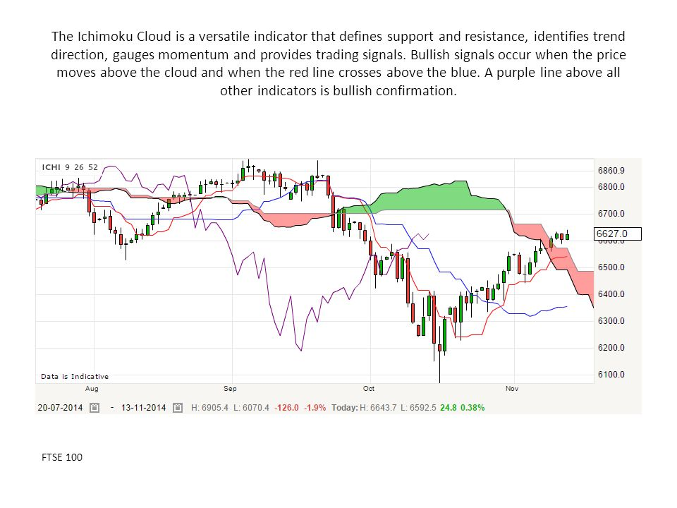 The Ichimoku Cloud is a versatile indicator that defines support and resistance, identifies trend direction, gauges momentum and provides trading sign