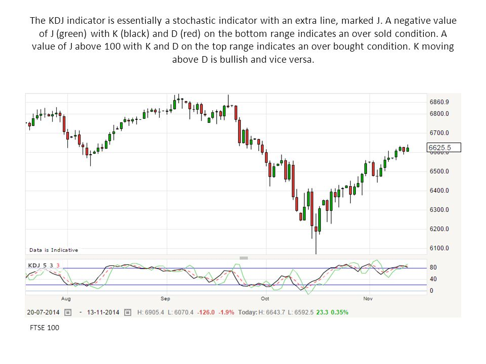 The KDJ indicator is essentially a stochastic indicator with an extra line, marked J.