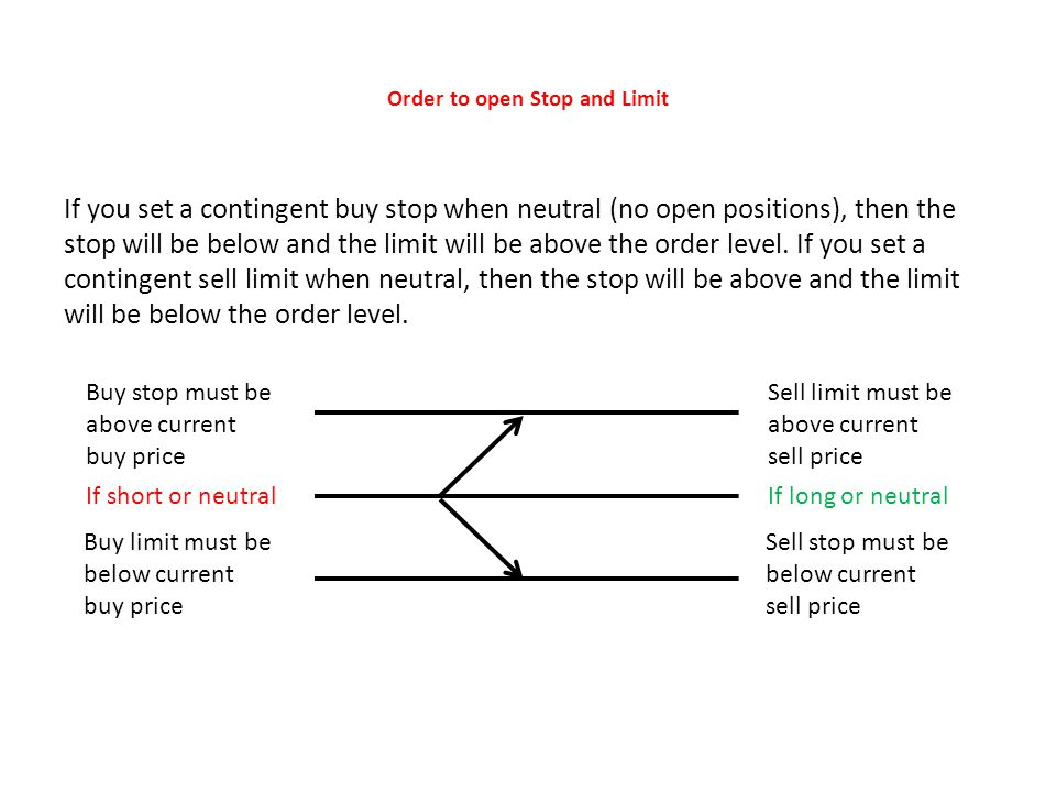 Order to open Stop and Limit If you set a contingent buy stop when neutral (no open positions), then the stop will be below and the limit will be above the order level.