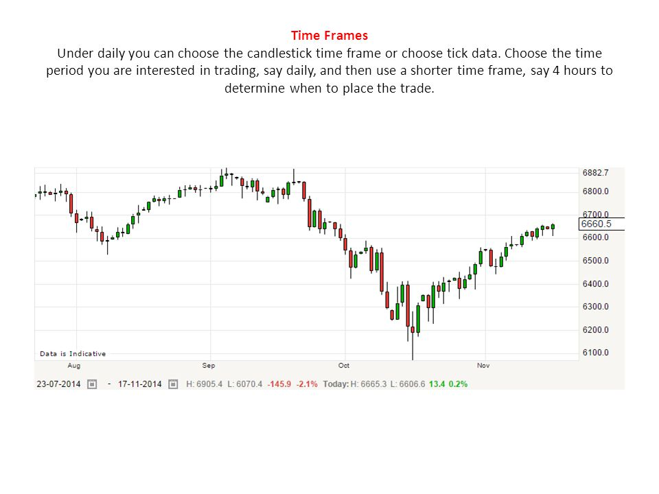 Time Frames Under daily you can choose the candlestick time frame or choose tick data.