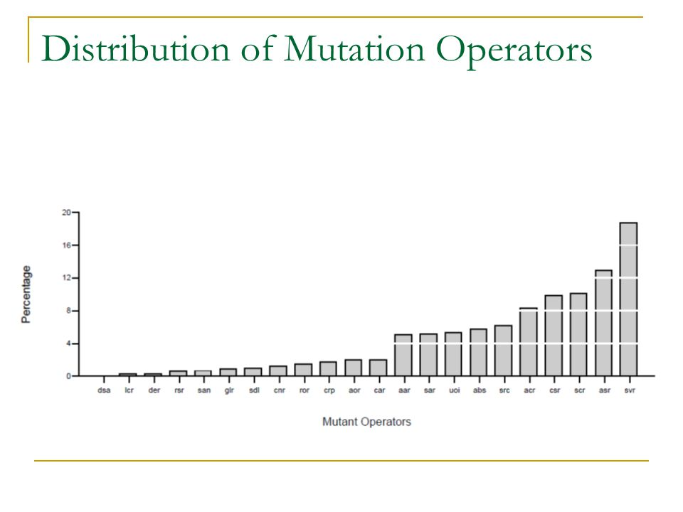 Distribution of Mutation Operators
