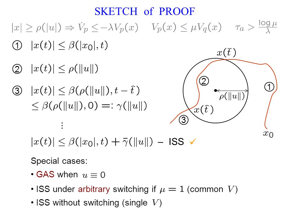 SKETCH of PROOF 1 2 3 2 1 3 Special cases: GAS when ISS under arbitrary switching if (common ) ISS without switching (single ) – ISS