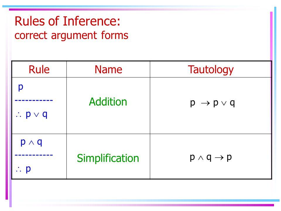 Rules of Inference: correct argument forms RuleNameTautology p -----------  p  q Addition p  p  q p  q -----------  p Simplification p  q  p