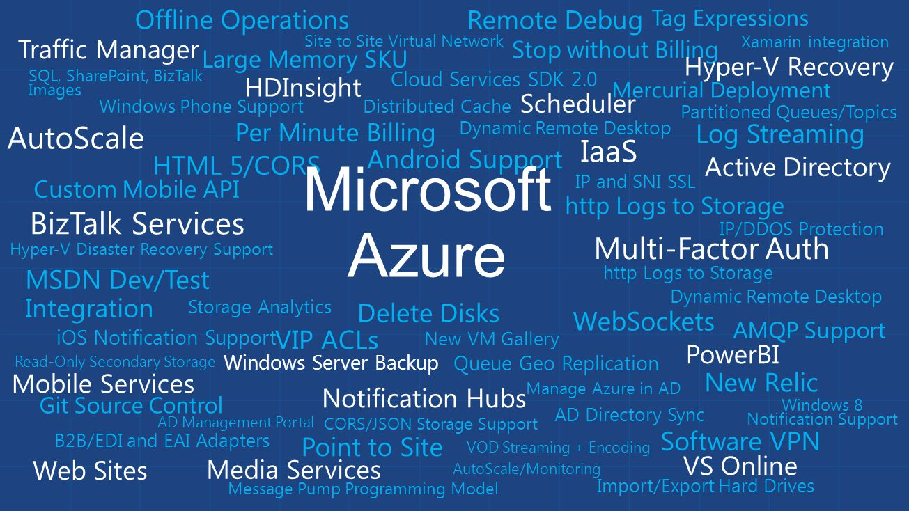 IaaS (GA: April 2013) Large Memory SKU (April) SQL, SharePoint, BizTalk Images (April) Per Minute Billing (June) Stop without Billing (June) MSDN Dev/Test Integration (June) Offline Operations (Sept) Delete Disks (Oct) VIP ACLs (Oct) New VM Gallery (Nov) Virtual Networking (GA: April 2013) Site to Site (April) Point to Site (April) Software VPN (May) Mobile Services (GA: June 2013) Android (March) HTML 5/CORS (March) Windows Phone (March) Custom API (June) Git Source Control (June) AutoScale (August) Mobile Notification Hubs (GA: July 2013) Windows 8 and iOS Support (Jan) Android Support (June) Tag Expressions (Nov) Web Sites (GA: June 2013) Mercurial Deployment (March) Log Streaming (April) IP and SNI SSL (June) AutoScale (June) IP/DDOS Protection (Sept) Http Logs to Storage (Sept) WebSockets (Nov) New Relic (Nov) Remote Debug (Nov) Media Services (GA: Jan 2013) VOD Streaming + Encoding (Jan GA) Active Directory (GA: April 2013) Management Portal (March) Directory Sync (June) Multi-Factor Auth (Sept) Manage Azure (Oct) SaaS App Access (July) BizTalk Services (GA: Dec 2013) B2B/EDI and EAI Adapters (June) HTML 5 Management Portal (GA: Oct 2012) Updates every 3 weeks AutoScale/Monitoring (Preview: June 2013) WebSites + Cloud Services + IaaS (June) Traffic Manager (GA: Nov 2013) HTML Portal Support (June 2013) Distributed Cache (Preview: Sept 2013) Cloud Services + IaaS + Web Sites Support (Sept) HDInsight (Preview: March 2013) GA Release (October 2013) Windows Server Backup (GA: Oct 2013) Backup storage from Windows Server Windows Server HyperV Recovery (GA: Jan 2014) Hyper-V Disaster Recovery Support Storage Queue Geo-replication (June 2013) Import/Export Hard Drives (Nov 2013) CORS/JSON (Dec 2013) Storage Analytics (Dec 2013) Read Only Secondary (Dec 2013) Service Bus Message Pump Programming Model (April) AMQP Support (May) Partitioned Queues/Topics (Nov) Cloud Services SDK 2.0 (April) Dynamic Remote Desktop Support (April) SDK 2.1 (July) SDK 2.2 (Oct) Azure Improvements in 2013