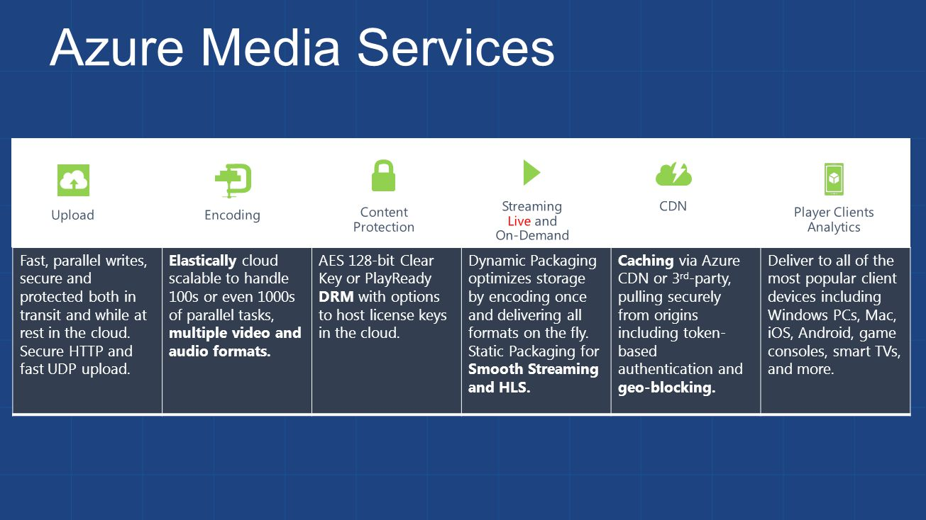 Player Clients Analytics CDN Streaming Live and On-Demand Content Protection Encoding Azure Media Services Upload Fast, parallel writes, secure and pr