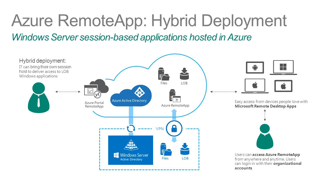 Azure RemoteApp: Hybrid Deployment Windows Server session-based applications hosted in Azure VPN Hybrid deployment: IT can bring their own session hos