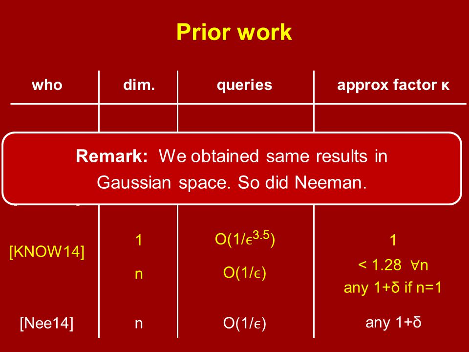 Prior work whodim.queriesapprox factor κ [KR98] [BBBY12] [KNOW14] [Nee14] 1O(1/)1/ 1 O(1/ 4 ) 1 n O(1/) < 1.28 ∀ n any 1+δ if n=1 nO(1/) any 1+δ 1 O(1/ 3.5 ) 1 Remark: We obtained same results in Gaussian space.
