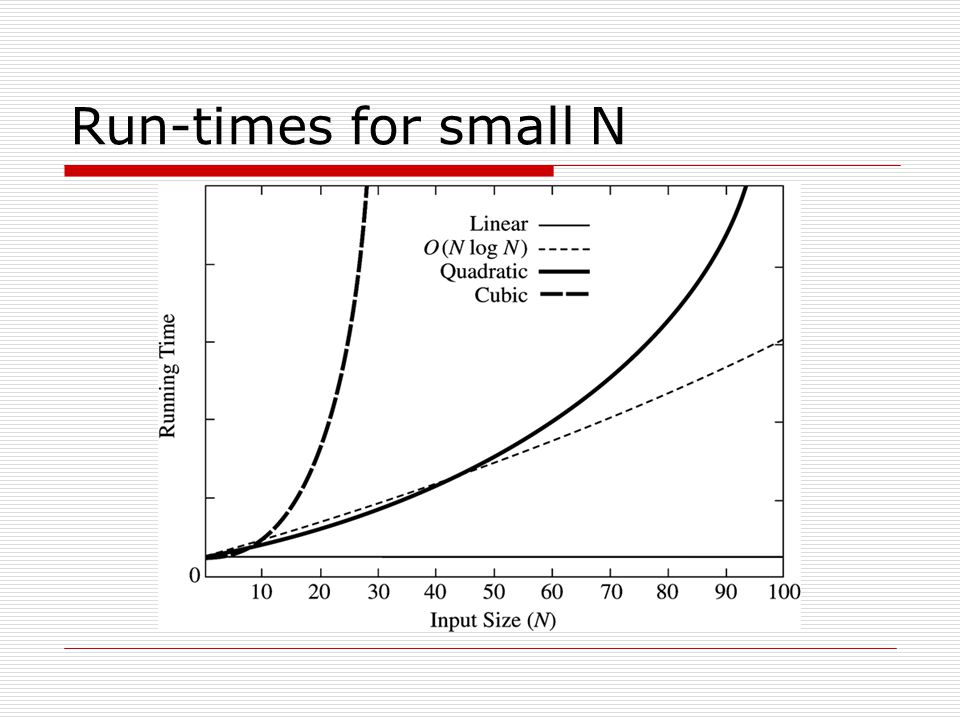 Run-times for small N